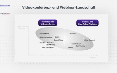 Videokonferenz- und Webinar-Landschaft – Wer gehört zu den Top10?