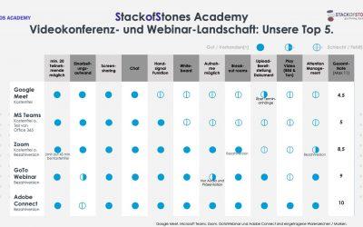 Videokonferenz- oder Webinar-Plattform? Schnellvergleich unserer Top 5.